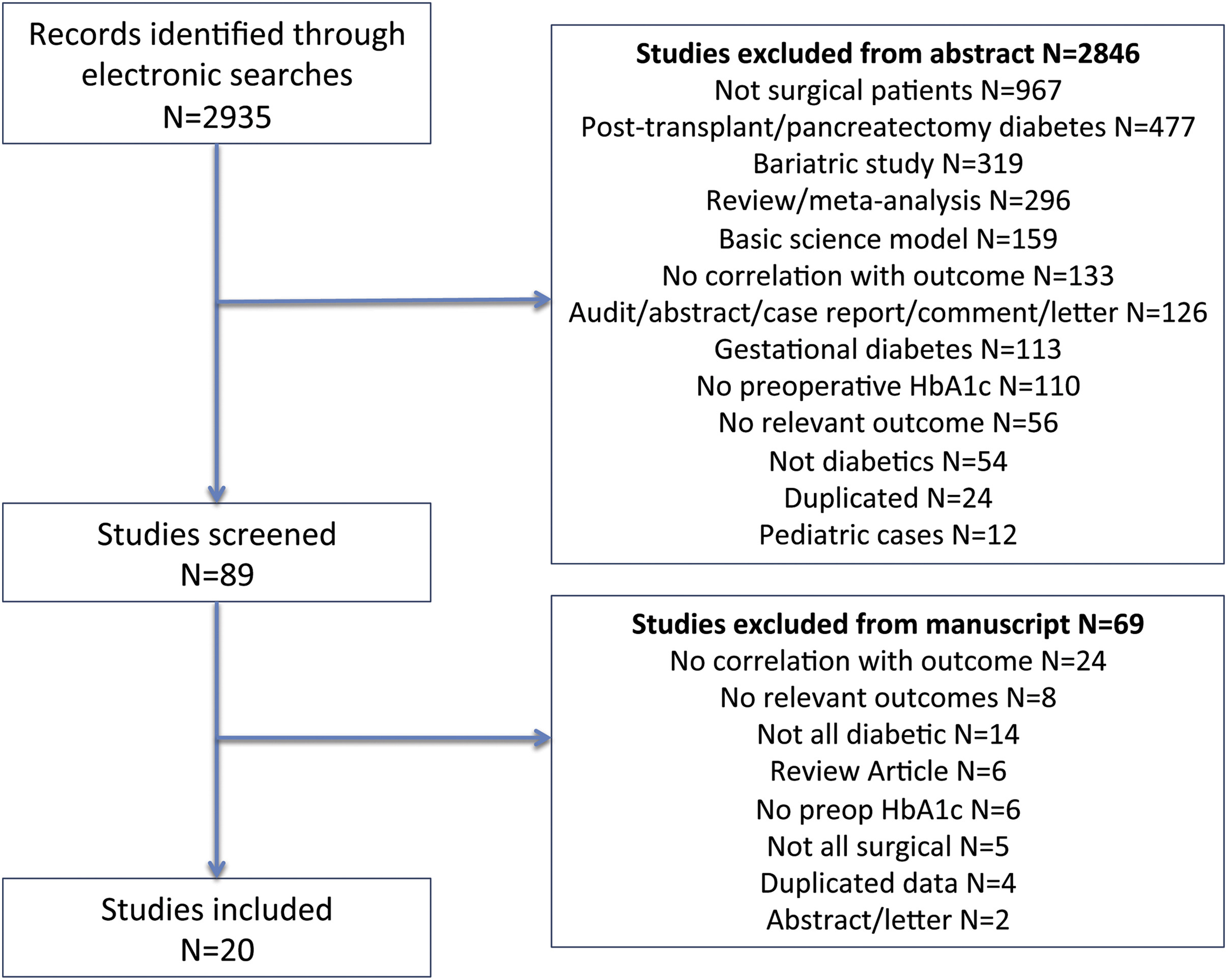 Systematic review of the impact of HbA1c on outcomes ...